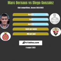 Marc Bernaus vs Diego Gonzalez h2h player stats