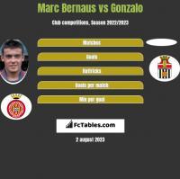 Marc Bernaus vs Gonzalo h2h player stats