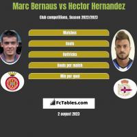 Marc Bernaus vs Hector Hernandez h2h player stats