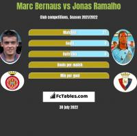 Marc Bernaus vs Jonas Ramalho h2h player stats