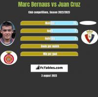 Marc Bernaus vs Juan Cruz h2h player stats