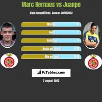 Marc Bernaus vs Juanpe h2h player stats