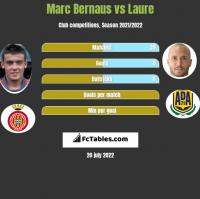 Marc Bernaus vs Laure h2h player stats