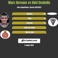 Marc Bernaus vs Odei Onaindia h2h player stats