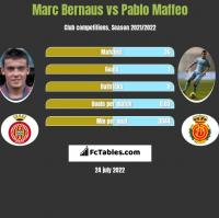 Marc Bernaus vs Pablo Maffeo h2h player stats