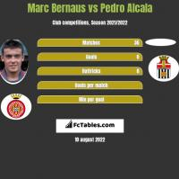 Marc Bernaus vs Pedro Alcala h2h player stats