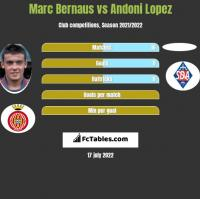 Marc Bernaus vs Andoni Lopez h2h player stats