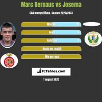 Marc Bernaus vs Josema h2h player stats