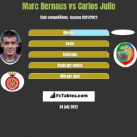 Marc Bernaus vs Carlos Julio h2h player stats