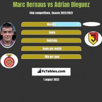 Marc Bernaus vs Adrian Dieguez h2h player stats