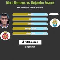Marc Bernaus vs Alejandro Suarez h2h player stats