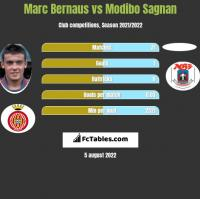 Marc Bernaus vs Modibo Sagnan h2h player stats