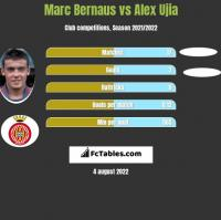 Marc Bernaus vs Alex Ujia h2h player stats