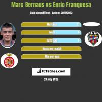 Marc Bernaus vs Enric Franquesa h2h player stats