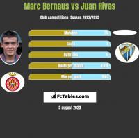 Marc Bernaus vs Juan Rivas h2h player stats