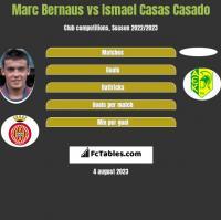 Marc Bernaus vs Ismael Casas Casado h2h player stats