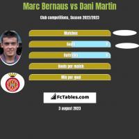 Marc Bernaus vs Dani Martin h2h player stats