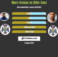 Marc Crosas vs Aitor Sanz h2h player stats