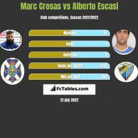 Marc Crosas vs Alberto Escasi h2h player stats