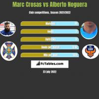 Marc Crosas vs Alberto Noguera h2h player stats
