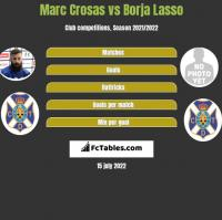 Marc Crosas vs Borja Lasso h2h player stats