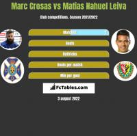 Marc Crosas vs Matias Nahuel Leiva h2h player stats