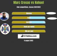 Marc Crosas vs Nahuel h2h player stats
