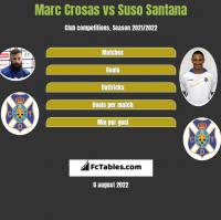 Marc Crosas vs Suso Santana h2h player stats