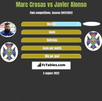 Marc Crosas vs Javier Alonso h2h player stats