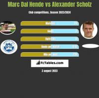 Marc Dal Hende vs Alexander Scholz h2h player stats