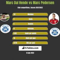 Marc Dal Hende vs Marc Pedersen h2h player stats
