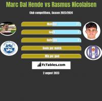 Marc Dal Hende vs Rasmus Nicolaisen h2h player stats