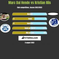 Marc Dal Hende vs Kristian Riis h2h player stats