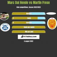 Marc Dal Hende vs Martin Frese h2h player stats