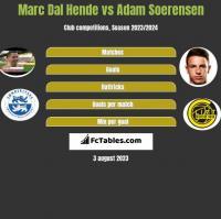 Marc Dal Hende vs Adam Soerensen h2h player stats