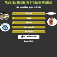 Marc Dal Hende vs Frederik Winther h2h player stats