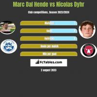 Marc Dal Hende vs Nicolas Dyhr h2h player stats