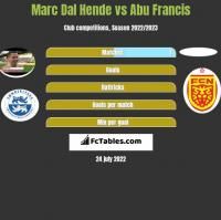 Marc Dal Hende vs Abu Francis h2h player stats