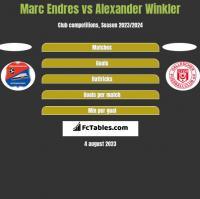Marc Endres vs Alexander Winkler h2h player stats