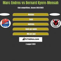 Marc Endres vs Bernard Kyere-Mensah h2h player stats