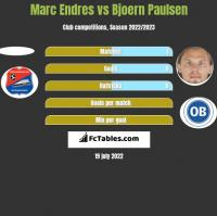 Marc Endres vs Bjoern Paulsen h2h player stats