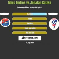 Marc Endres vs Jonatan Kotzke h2h player stats