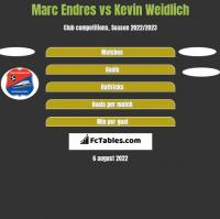 Marc Endres vs Kevin Weidlich h2h player stats