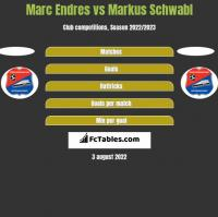 Marc Endres vs Markus Schwabl h2h player stats