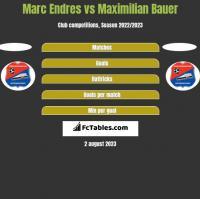 Marc Endres vs Maximilian Bauer h2h player stats
