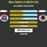 Marc Endres vs Moritz Fritz h2h player stats