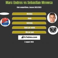 Marc Endres vs Sebastian Mrowca h2h player stats