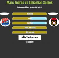 Marc Endres vs Sebastian Schiek h2h player stats