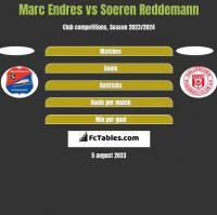 Marc Endres vs Soeren Reddemann h2h player stats