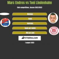 Marc Endres vs Toni Lindenhahn h2h player stats
